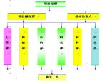 【银川】桥梁伸缩缝施工组织设计