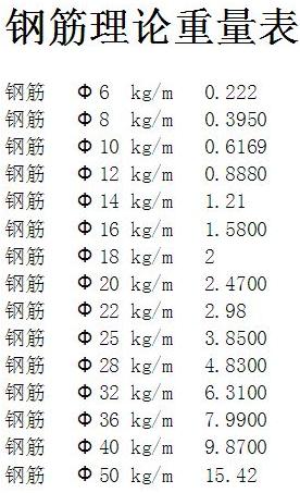 钢筋理论重量计算,包括(墙,柱,梁,板)-钢筋班