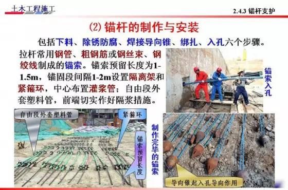 基坑的支护、降水工程与边坡支护施工技术图解_19