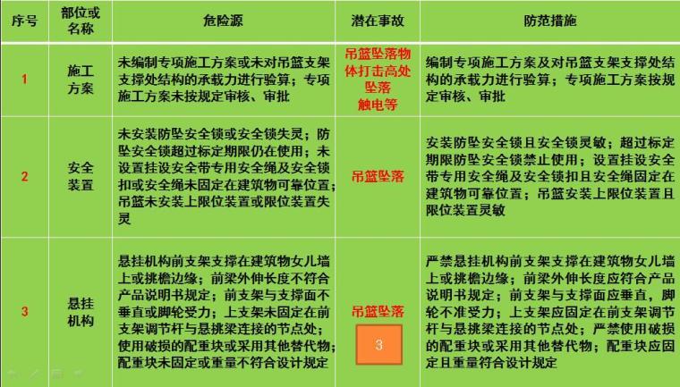 高处作业吊篮安全风险告知书(WORD及PPT)