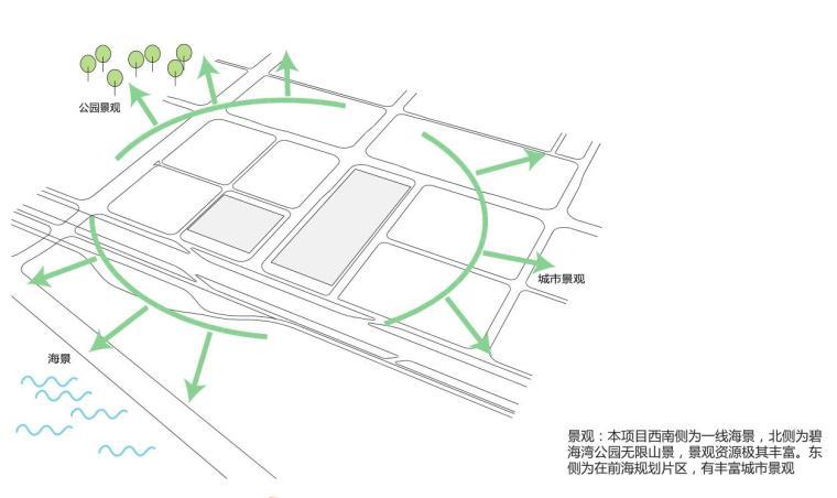 [广东]深圳华海金湾公馆建筑方案文本-柏涛(PDF+119页)-景观朝向