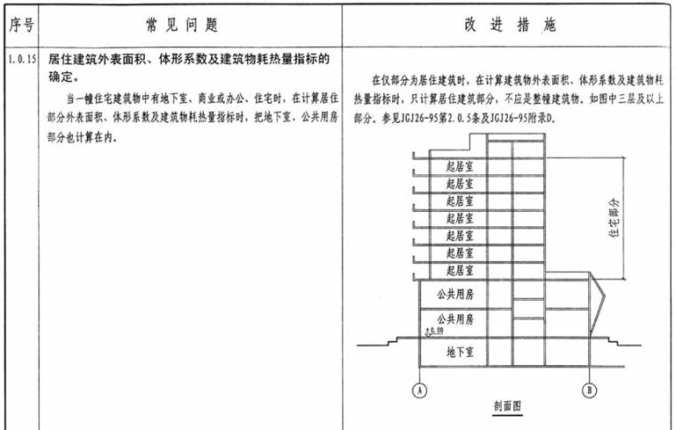 民用建筑暖通工程设计常见问题分析及图示_3