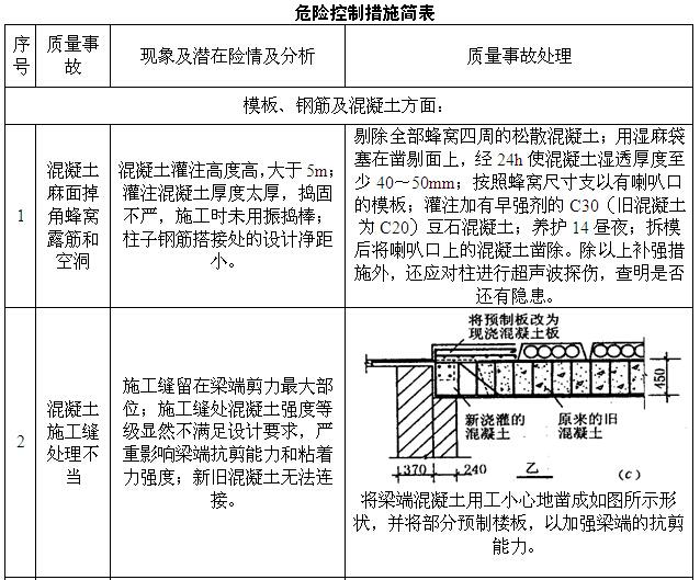 [湖北]地下公共交通走廊及配套工程质量管理计划(附多图)_4