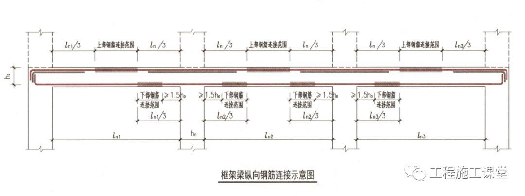 结合16G101、18G901图集,详解钢筋施工的常见问题点!_18