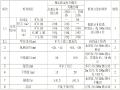 公路工程质量评定资料表格(全套标准表格)