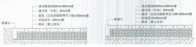 那么透水铺装面层,基层材料与传统路面相比