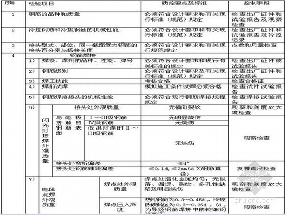 [内蒙古]发电厂房土建监理实施细则