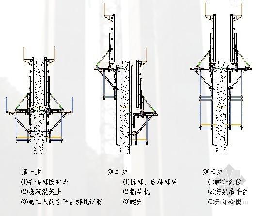 [贵州]高速公路空心薄壁高墩滑模施工方案(2012年)