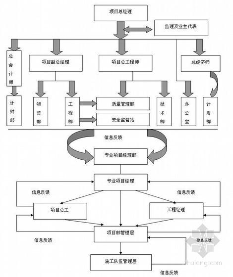 250吨转炉炼钢主体以及配套工程创优规划