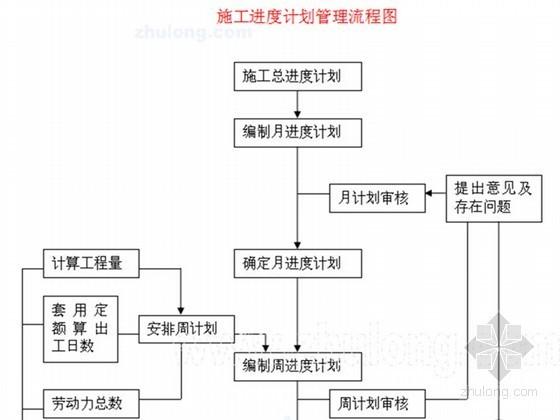 [宁夏]多层框架式实验楼施工组织设计