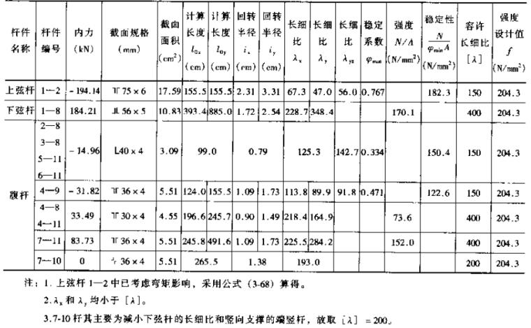 钢结构设计手册_4