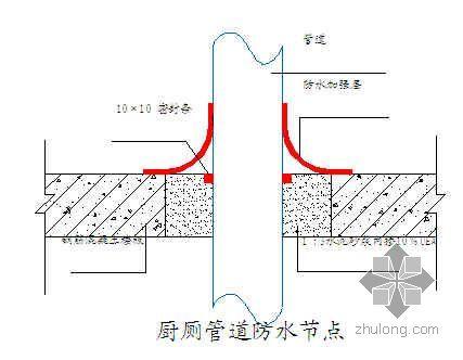 北京某科技实验楼施工组织设计(框剪结构)