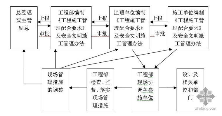 工程部管理流程图