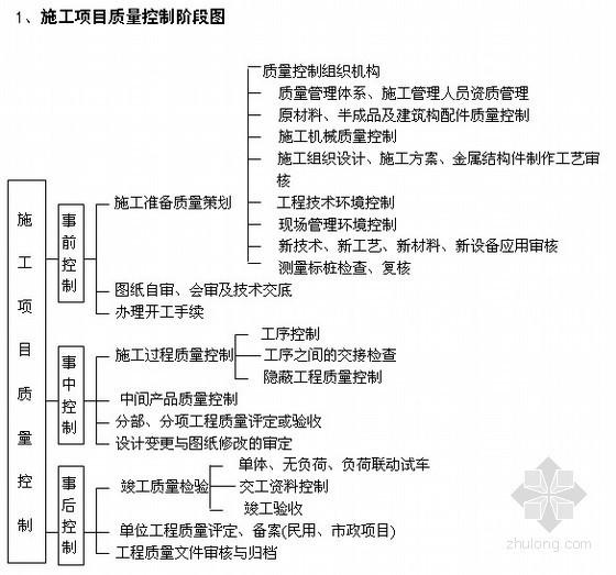 项目工程施工质量管理作业指导(安管部)
