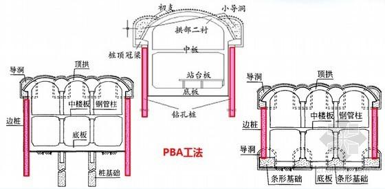 暗挖地铁车站拱盖法关键施工技术29页PPT