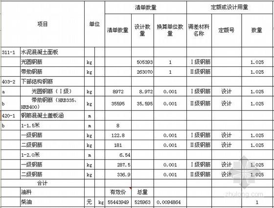 国道高速公路项目调差表(价差调整计算表)