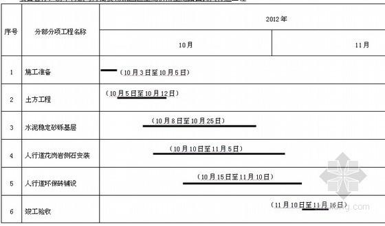 [赤峰]市政人行道工程施工组织设计(2012年)