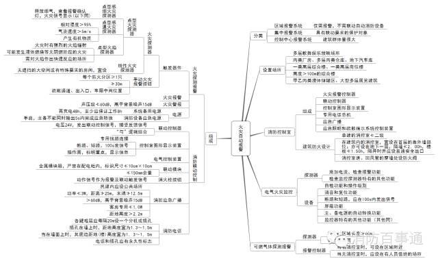 注册消防工程师这22张知识体系导图必须熟记于心!_11