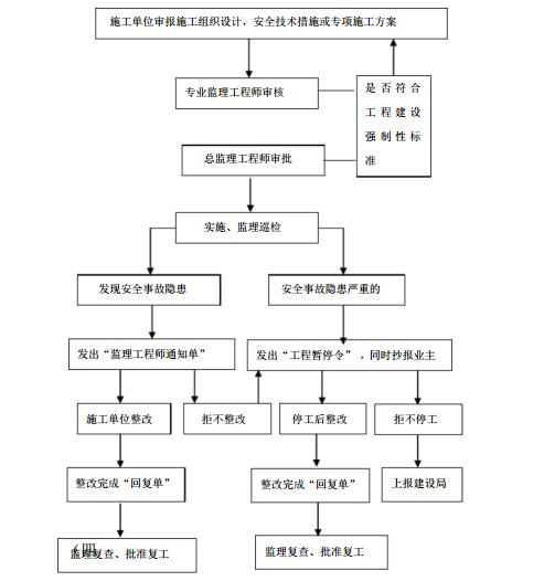[吉林]高层住宅小区开发项目监理大纲(132页)