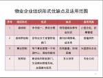 房地产物业管理实务培训讲解(191页,附试题)