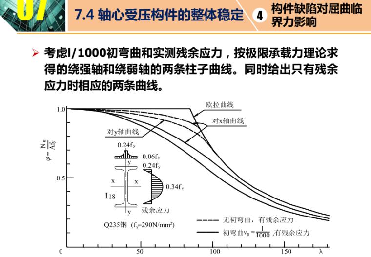 构件曲线对屈曲临界力影响