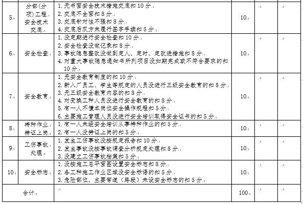 工程施工安全生产检查标准_7