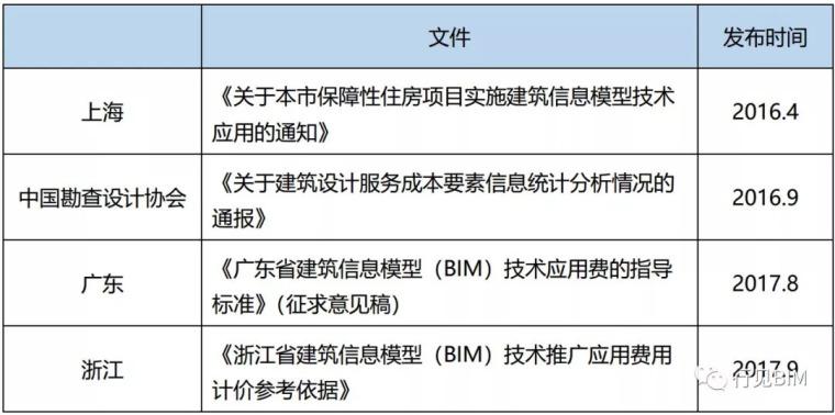 国内BIM技术服务收费标准汇总,你觉得贵吗?