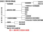 江苏省2013年造价员培训基础理论讲义-网上整理
