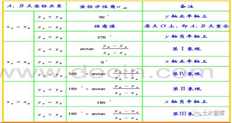 全站仪使用方法及坐标计算讲解_3