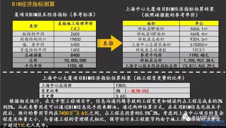 上海中心应用BIM省下的一个亿方案