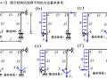23个结构力学典型例题分析-力法