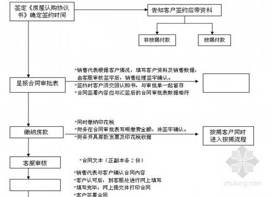 著名房地产公司销售管理制度全套(共98页)
