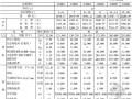 2008版有色矿山井巷工程预算定额(743页)