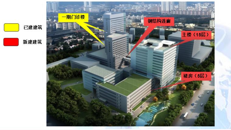 青岛市市立医院东院二期工程门诊住院楼项目绿色施工汇报