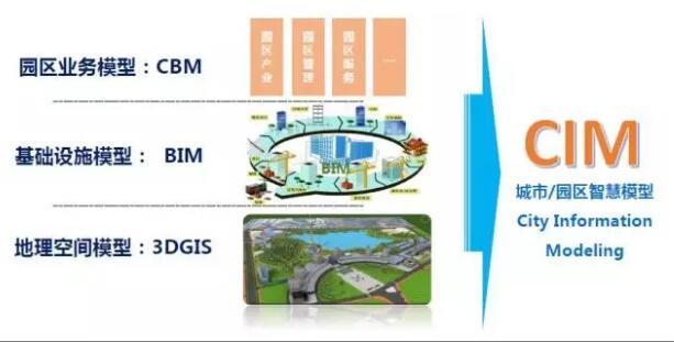 BIM技术在智慧城市中的应用_2