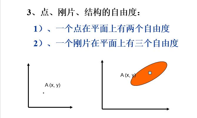 结构力学自由度计算_3