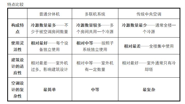 [珍藏版]暖通空调系统的设计与运行实践_13