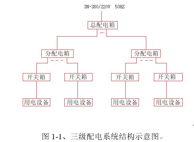 大型住宅区及商业区工程临电方案(塔楼,框架剪力墙结构)