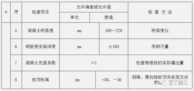 钻孔灌注桩全流程施工要点总结(含现场各岗位职责及通病防治)_11