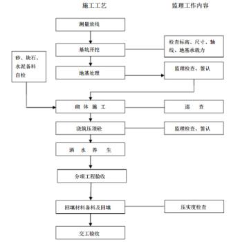 [吉林]高速公路工程监理实施细则(132页)