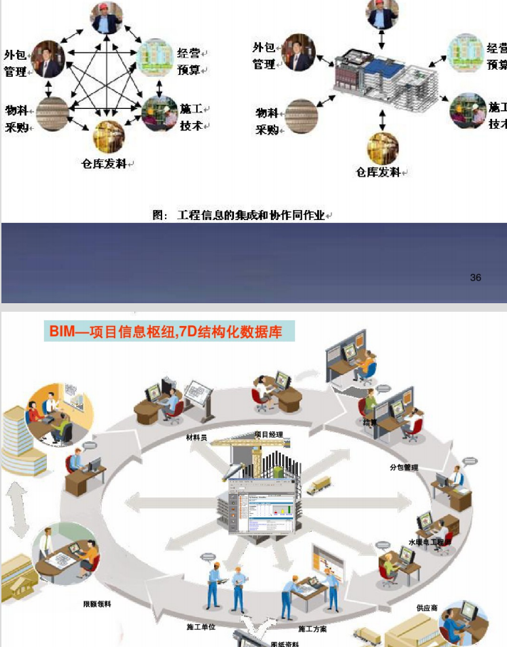 BIM技术在建造阶段的应用_8