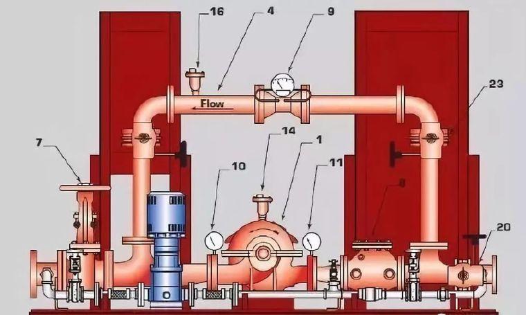 精读:消防给水系统常见问题分析