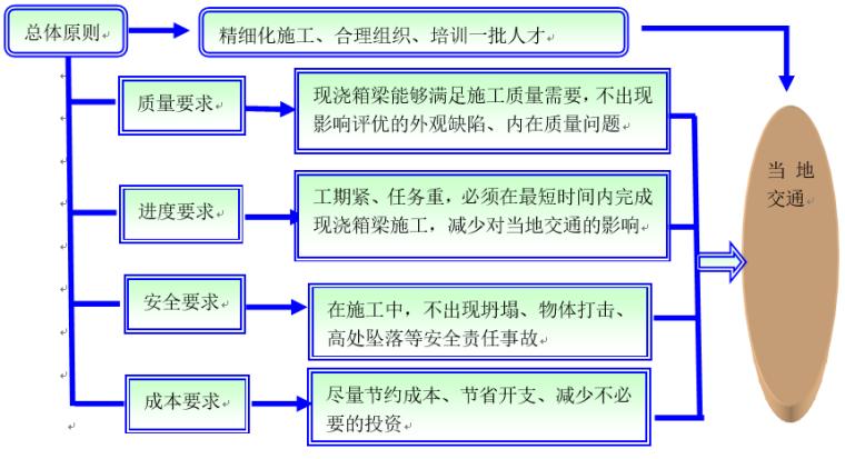 [济青高速]现浇箱梁施工质量控制QC成果