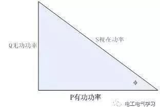 发电机的功率因数、有功功率无功功率之间的关系