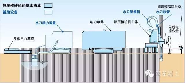 新技术:钢板桩静压植桩工法get
