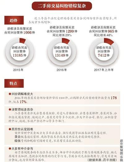 北京二手房买卖纠纷攀升:房价涨幅超过违约成本