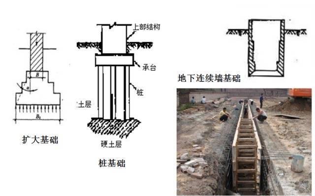 终于搞懂桥梁扩大基础各个施工细节,整理的太不容易了!