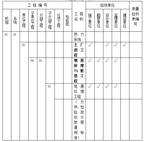 质量验收范围划分表97页-电气竣工资料-土木资料网