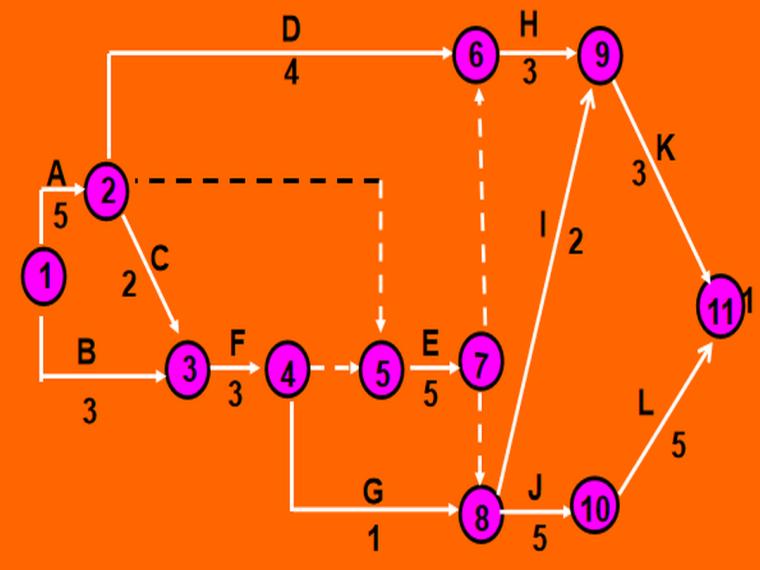 单代号和双代号网络图技术讲解