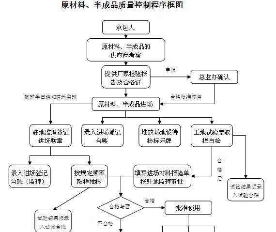 高速公路建设管理制度(206页,编制详细)_7